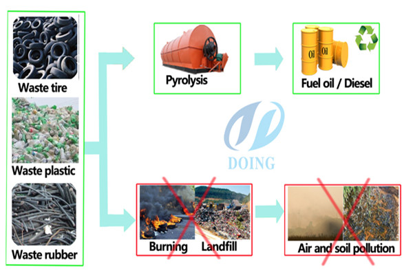 Waste tyre and plastic pyrolysis plant