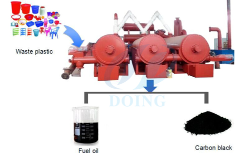 Continuous type waste plastic pyrolysis plant supplier