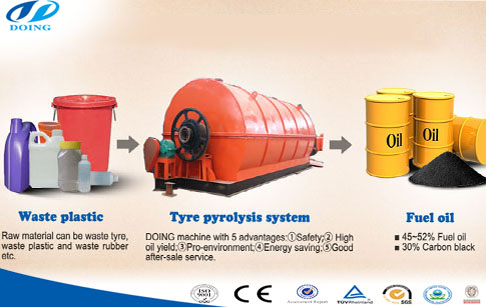 Recycle plastic bags into fuel oil machine
