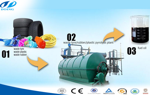 Used plastic to oil recycling pyrolysis plant