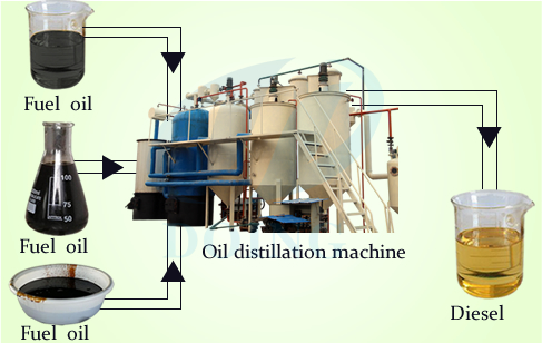 Pyrolysis oil to diesel distillation plant