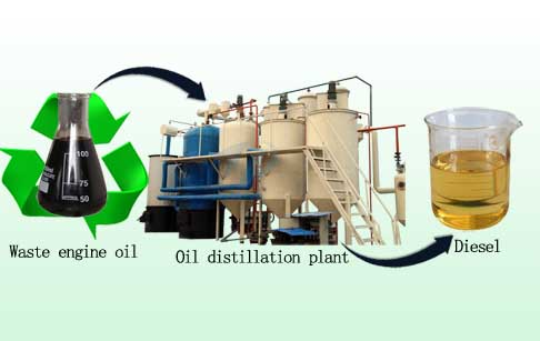 Waste engine oil to diese fuel refinery plant