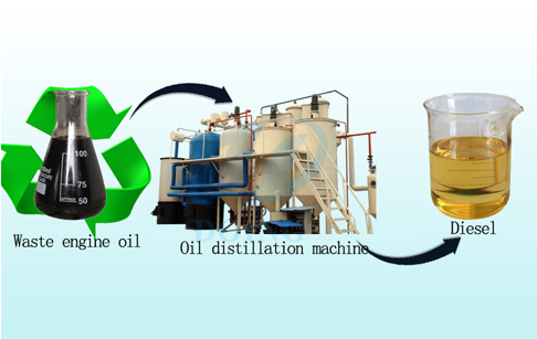 Used engine oil to diesel recycling system