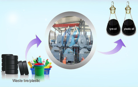 Fully automatic continuous waste tire pyrolysis plant