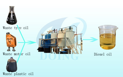 Waste oil to diesel manufacturer waste oil to diesel plant for Waste motor oil to diesel