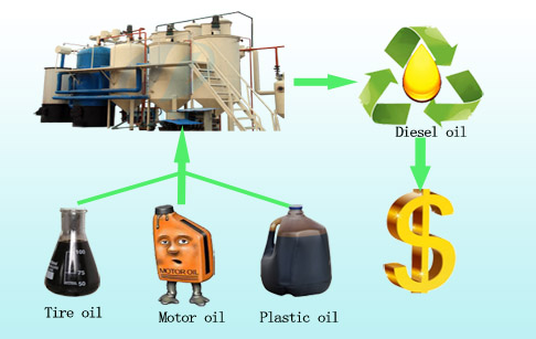 Distillate waste fuel oil to diesel plant