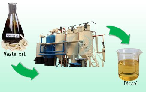 Waste Oil To Diesel Manufacturer Waste Oil To Diesel Plant