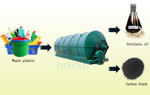 Conversion of plastic waste to fuel oil machine
