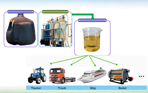 waste oil to diesel oil equipment