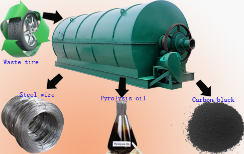 Solid waste tyres pyrolysis plant