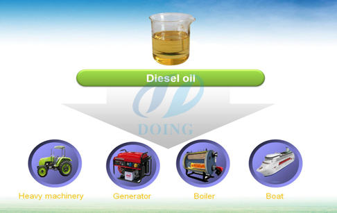 recycling oil usage