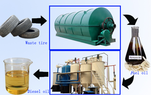Tire pyrolysis oil refining machine