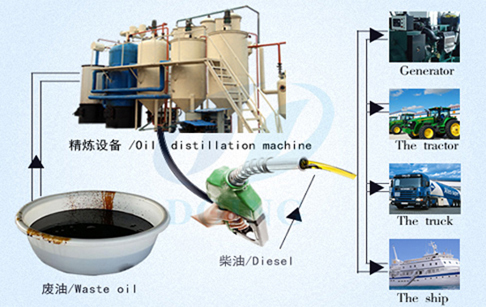 What is the profit of waste engine oil refining equipment?