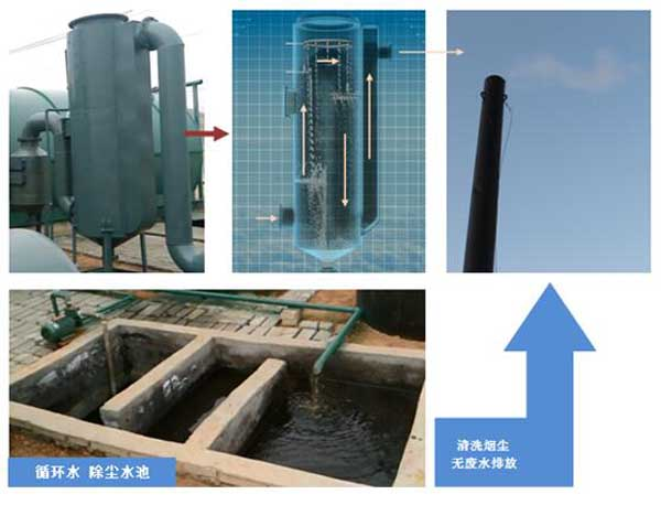 waste tire pyrolysis plant environmental system