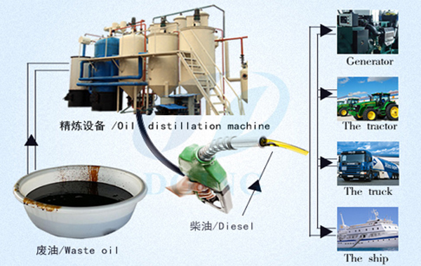 used motor oil refining machine