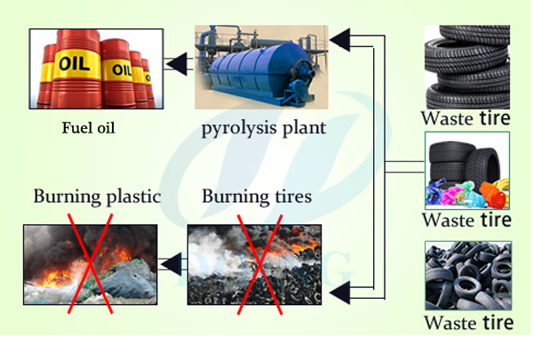 Fuel oil from waste tires recycling pyrolysis plant
