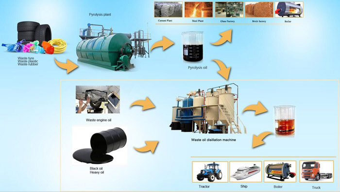waste tyre to oil plant