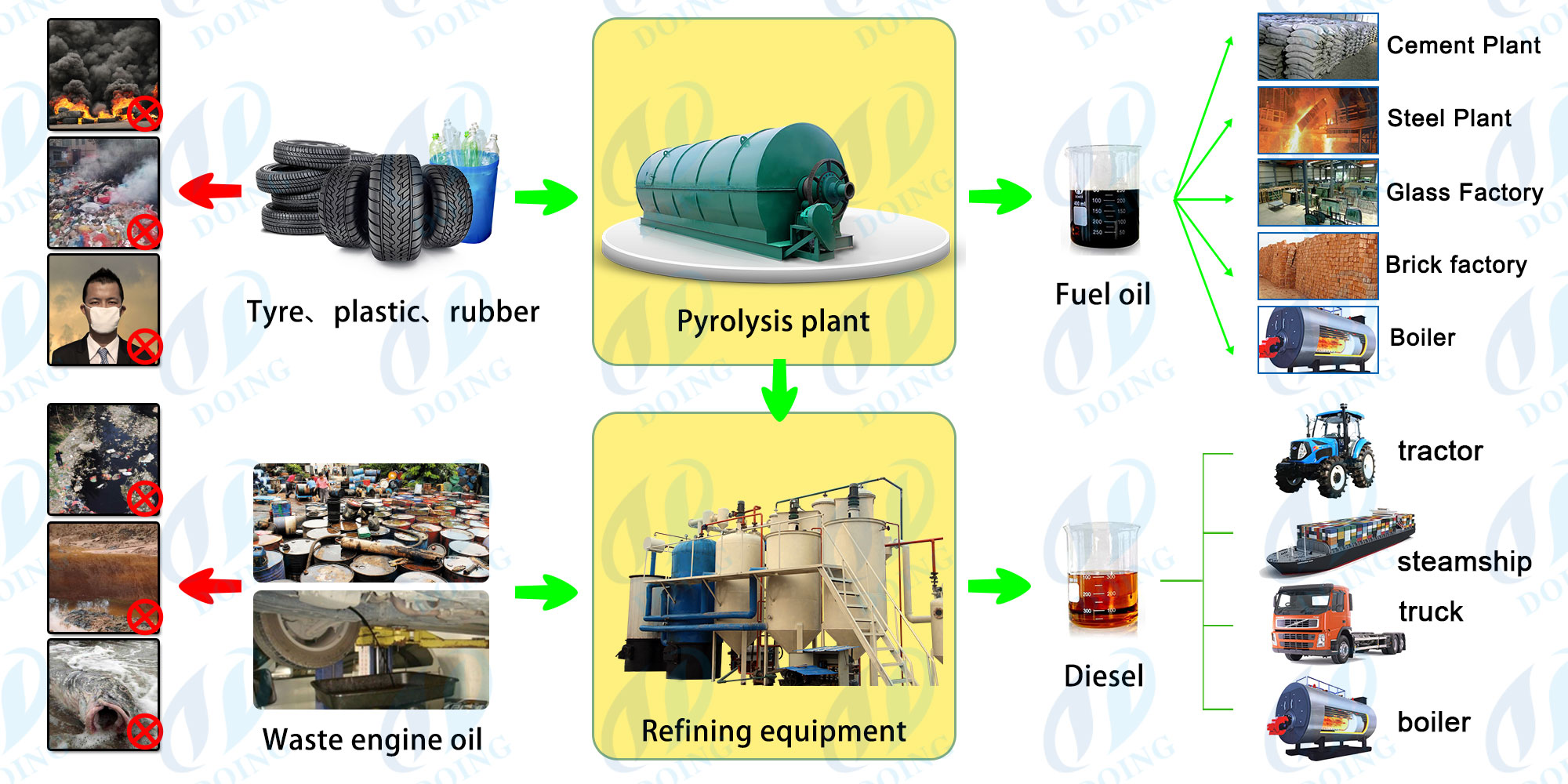 Manufacturer/sale waste plastic to diesel oil plant