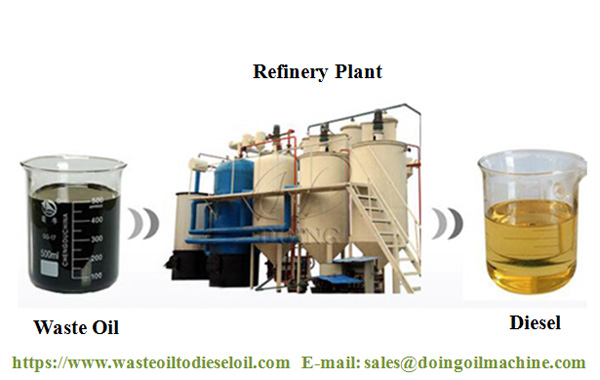 used oil to diesel plant