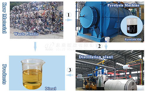How to start plastic to diesel project in Nigeria?