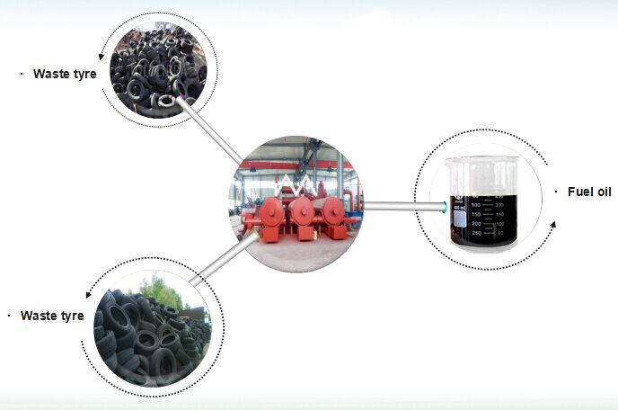 continuou waste tire pyrolysis plant