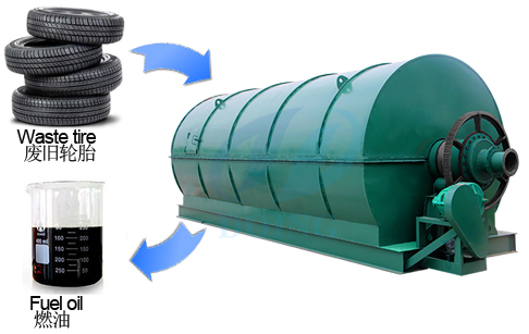 Turn waste tyre into oil pyrolysis plant