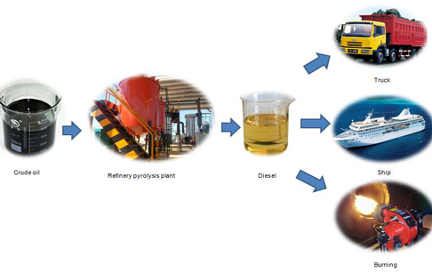 Waste oil to diesel manufacturer waste oil to diesel plant for Used motor oil recycling process