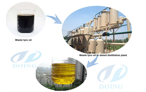 waste engine oil to diesel fuel refinery plant