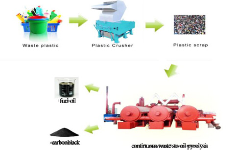 converting commercial plastic to oil recycling plant