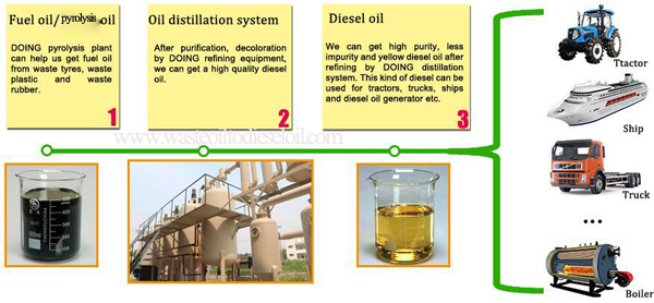 pyrolysis oil to diesel distillation process