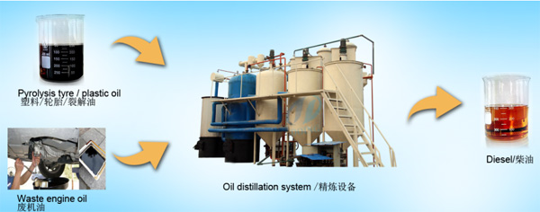 plastic oil recycling plant