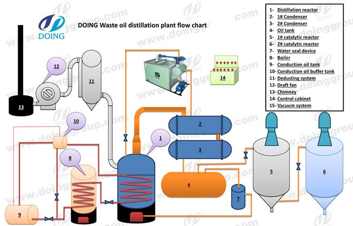 Distillate waste fuel oil