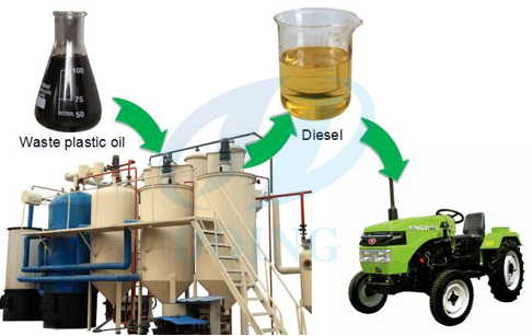 converting waste plastic to diesel